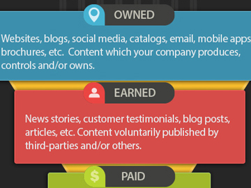 The Golden Content Triangle: Owned, Earned Paid.