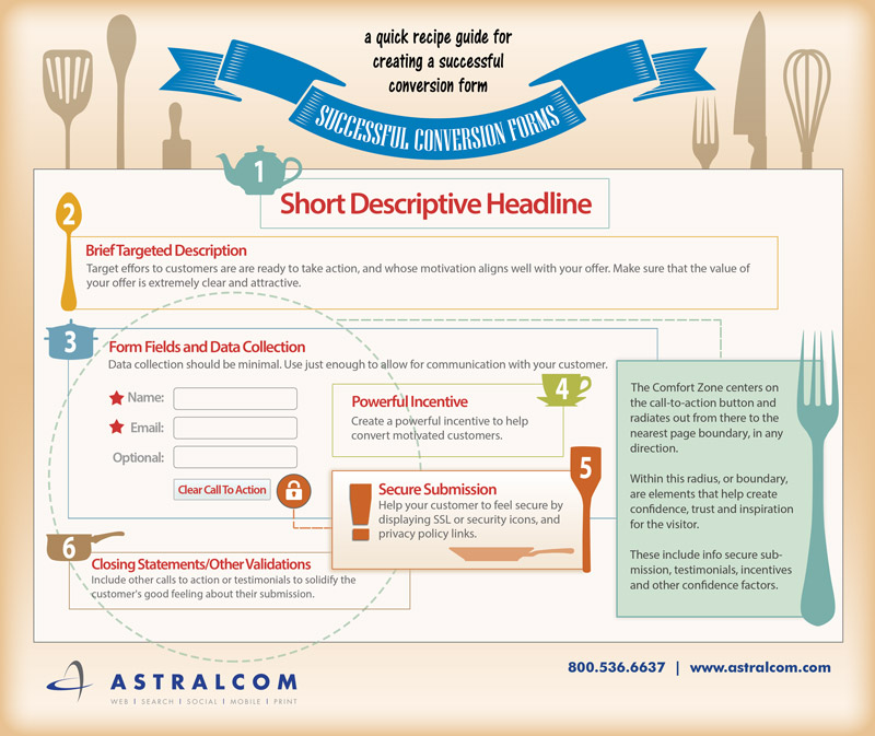ASTRALCOM-form-conversion-infograpH (2)