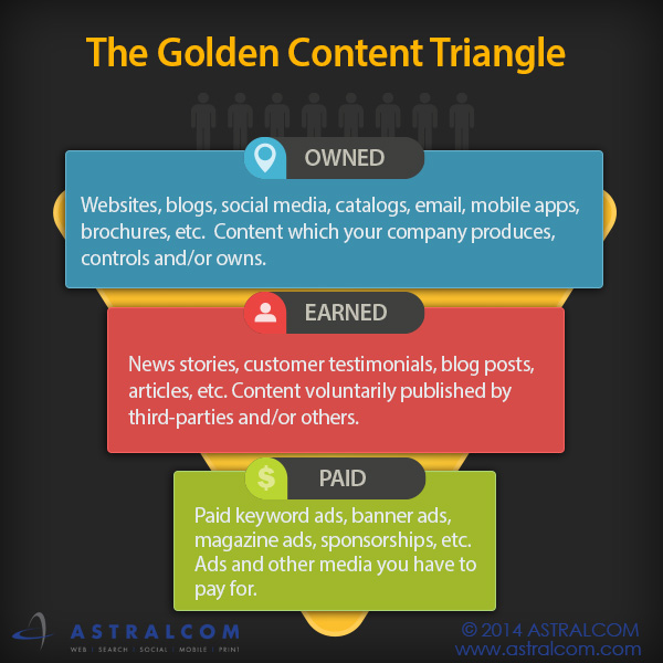 Golden_content_triangle