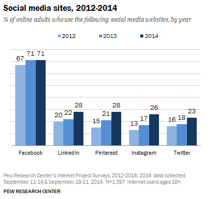 facebook-chart