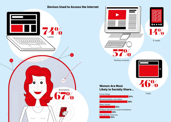 Women's Media Consumption Habits