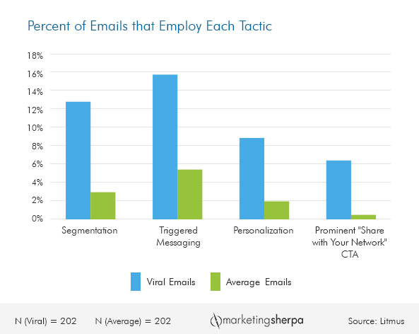 Using Share Calls-To-Action In Emails