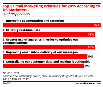 Email Marketing Priorities 2015