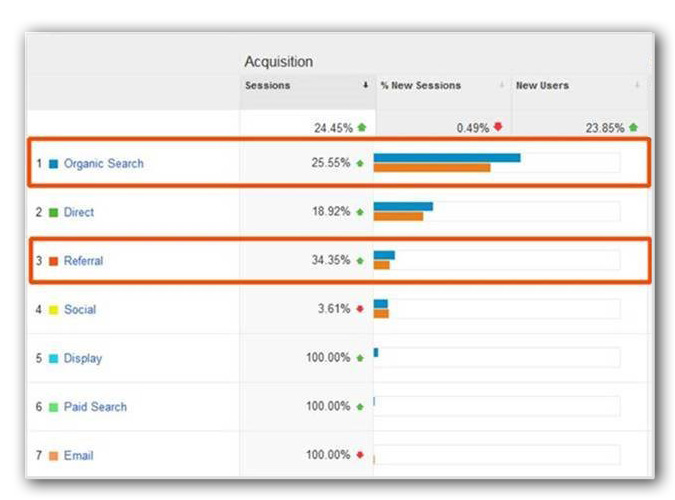 organic traffic increases due to SEO