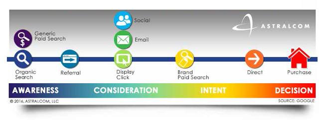 customer-pathway