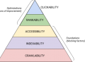 1-SEO-hierarchy-needs