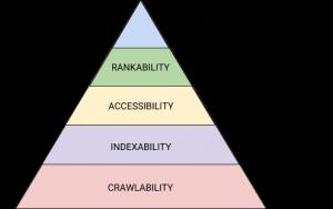 1-SEO-hierarchy-needs