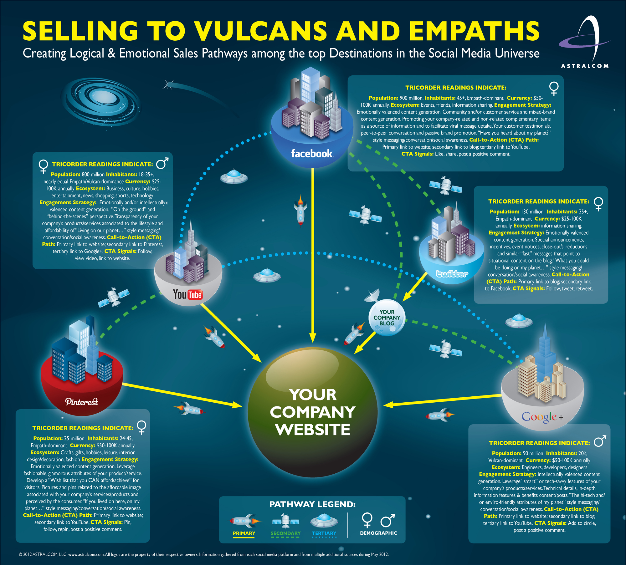 Selling to Vulcans and Empaths – Social Media Management