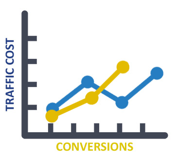 graph showing cost vs leads